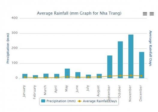 나트랑 날씨 연간 강우량 출처 : worldweatheronline